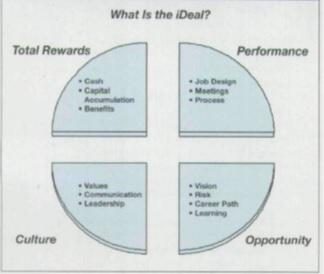 IBM Reward Strategies and Practices