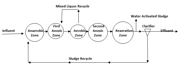 Water Recycling Research Project Example